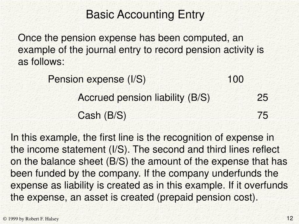 Basic Accounting Entry