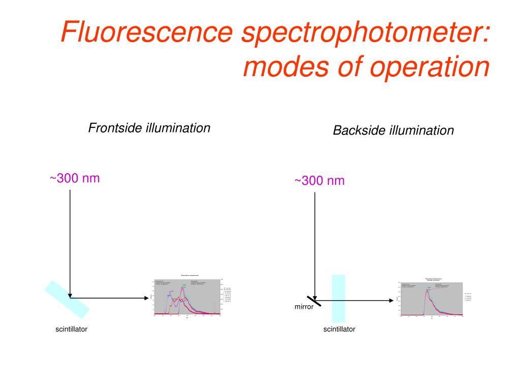 Fluorescence spectrophotometer: