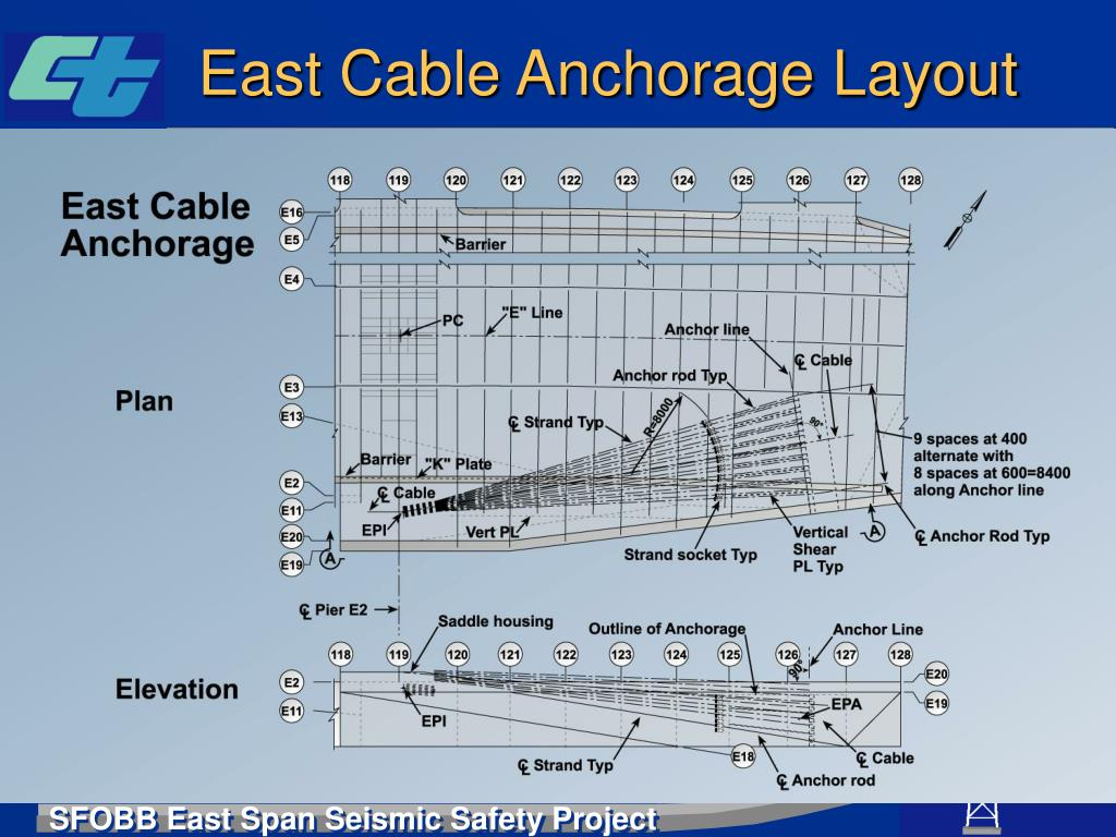 East Cable Anchorage Layout