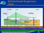 self anchored suspension sas