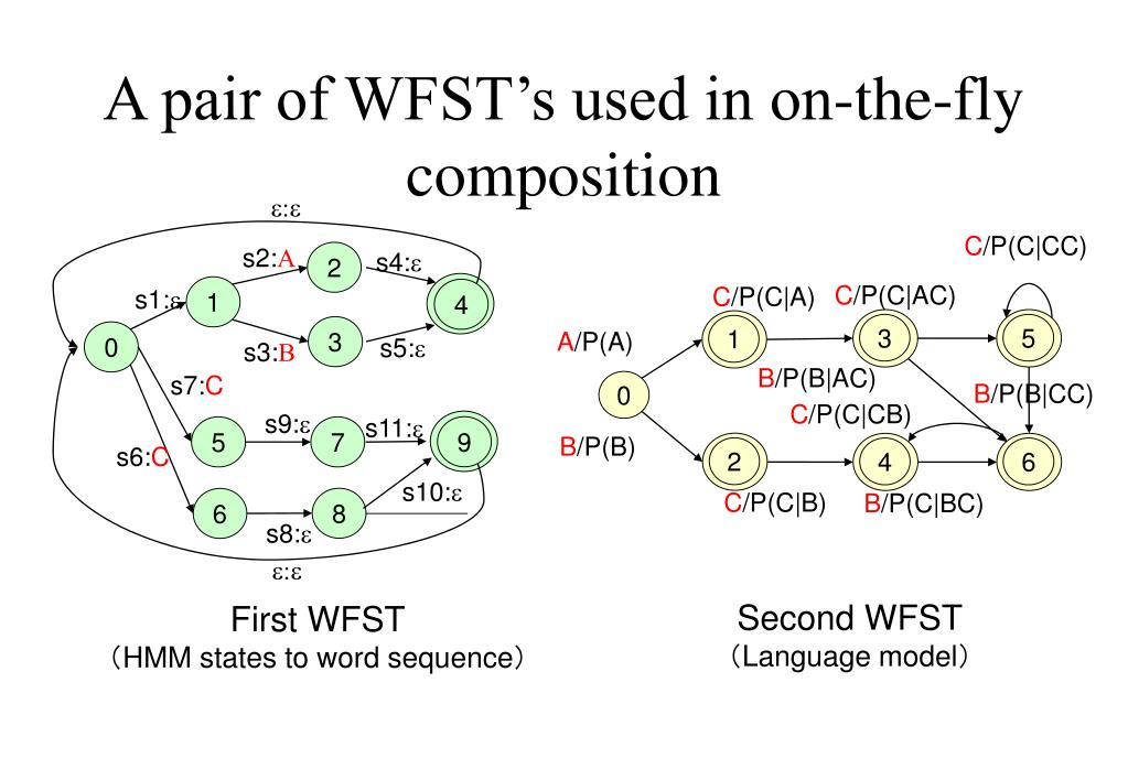 A pair of WFST's used in on-the-fly composition