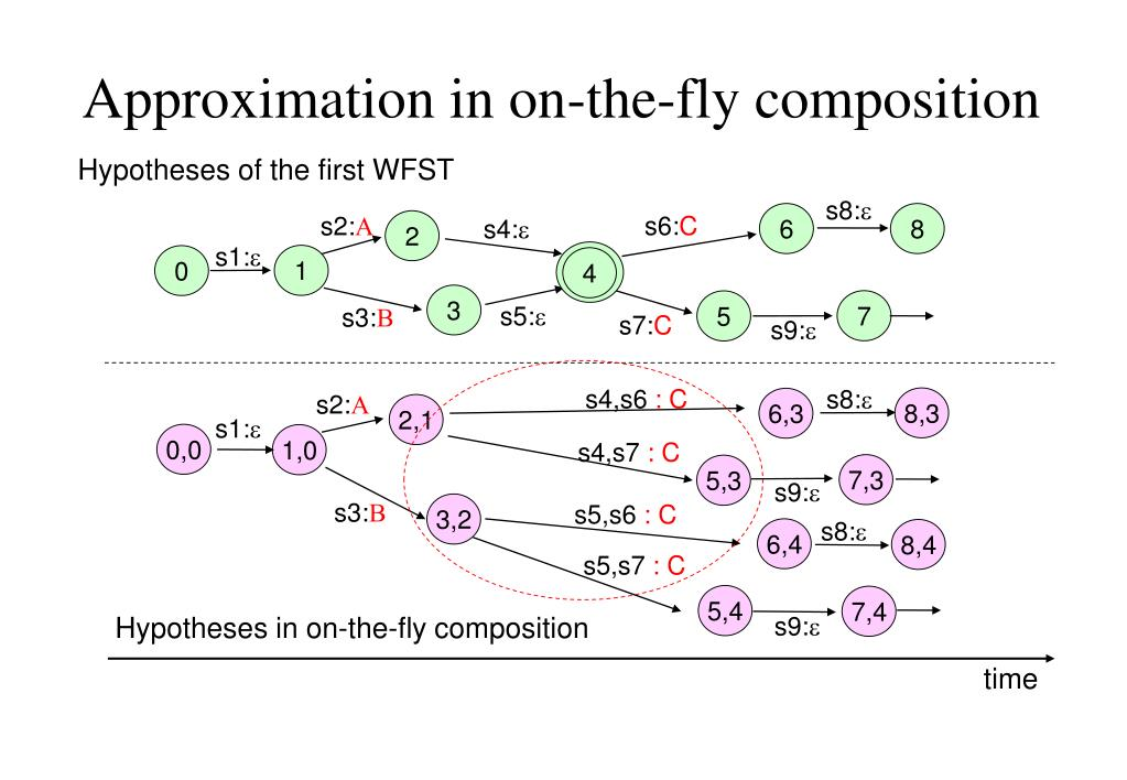 Approximation in on-the-fly composition