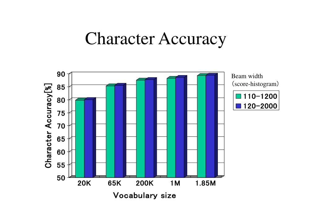 Character Accuracy