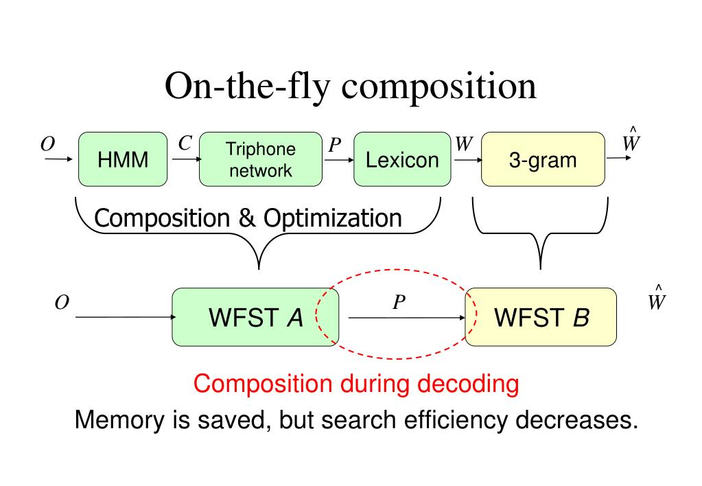 On-the-fly composition