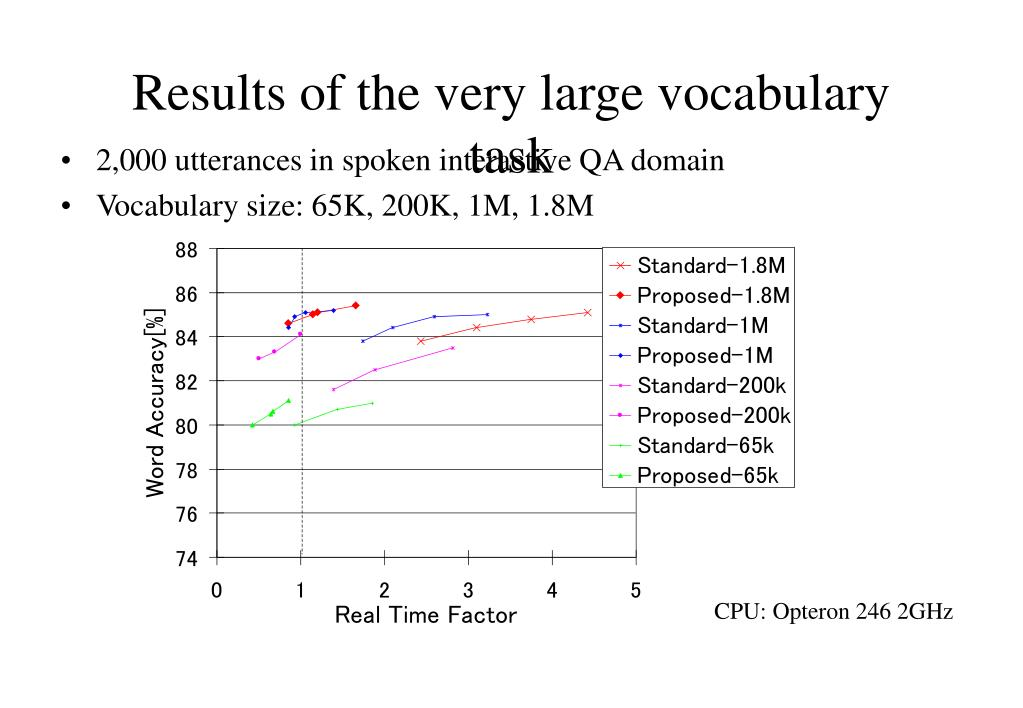 Results of the very large vocabulary task