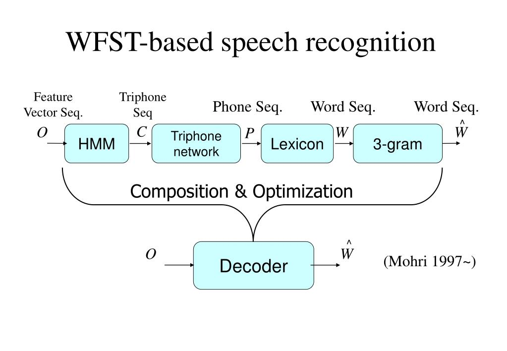 WFST-based speech recognition