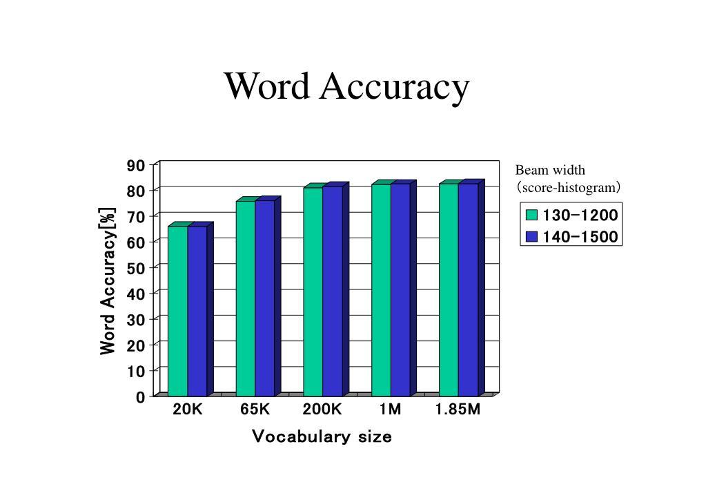 Word Accuracy