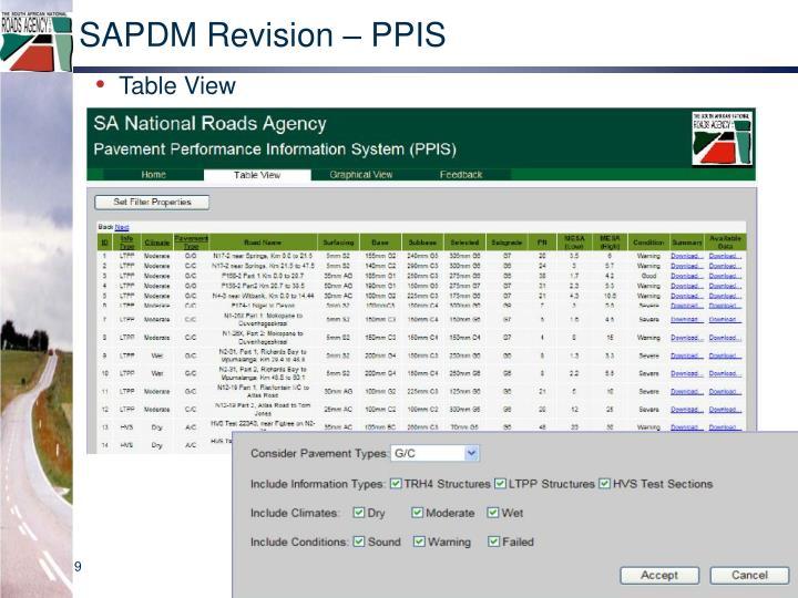 SAPDM Revision –