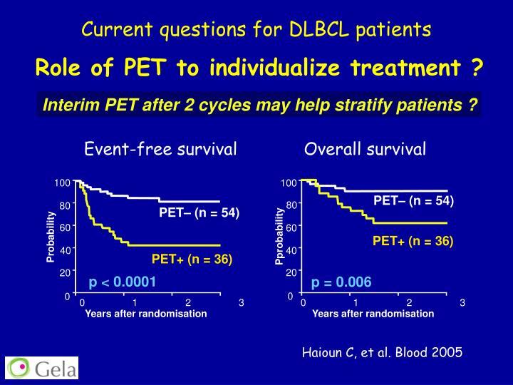 Current questions for DLBCL patients
