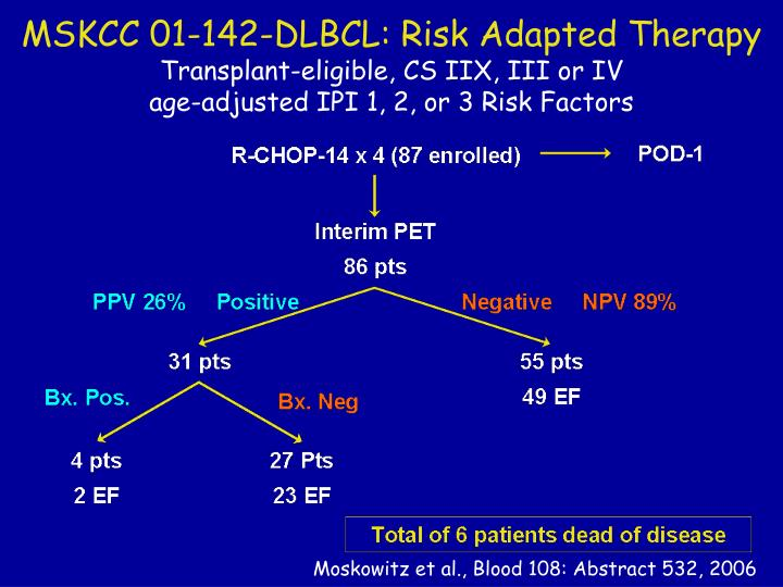 MSKCC 01-142-DLBCL: Risk Adapted Therapy