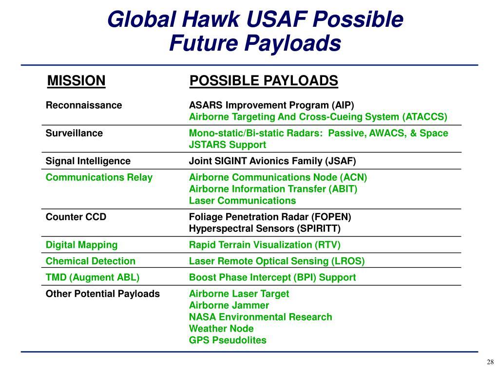 Global Hawk USAF Possible Future Payloads
