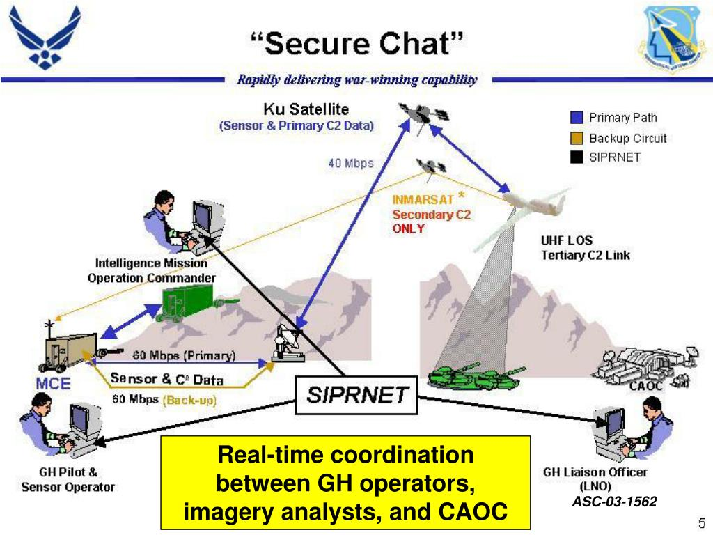 Real-time coordination between GH operators, imagery analysts, and CAOC