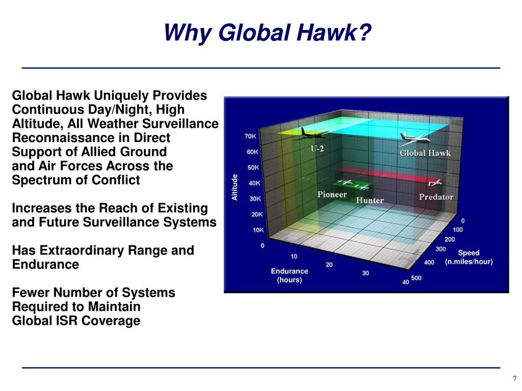 Why Global Hawk?