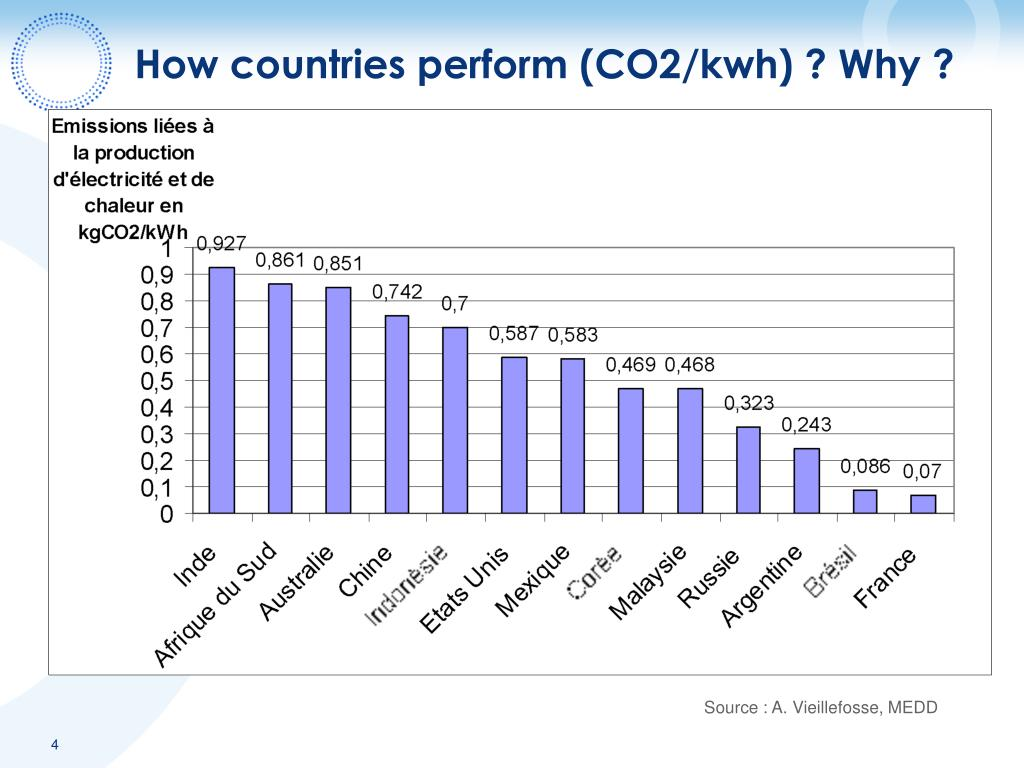 How countries perform (CO2/kwh) ? Why ?