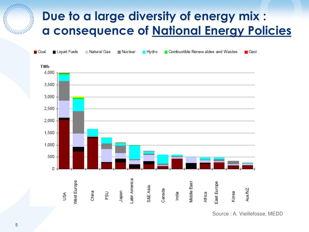 Due to a large diversity of energy mix :