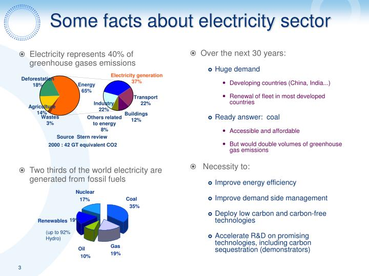 Some facts about electricity sector