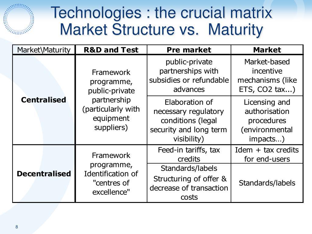 Technologies : the crucial matrix Market Structure vs.  Maturity