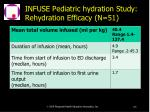 infuse pediatric hydration study rehydration efficacy n 51118