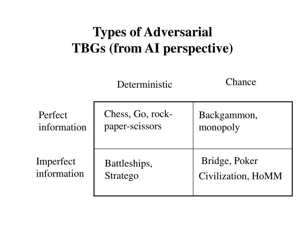 Types of Adversarial