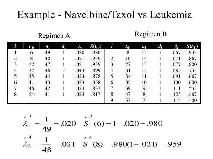 Example - Navelbine/Taxol vs Leukemia