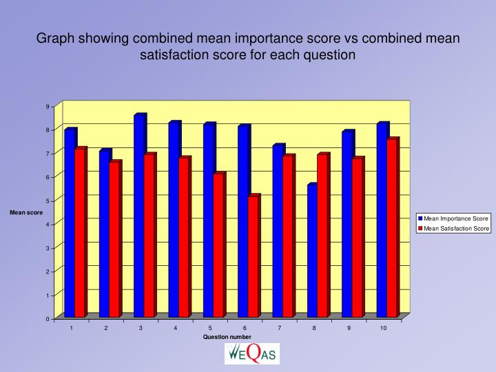 Graph showing combined mean importance score vs combined mean satisfaction score for each question
