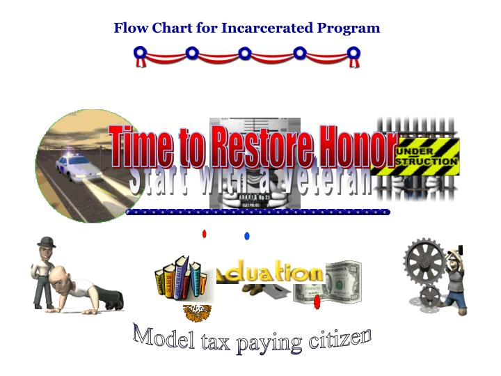 Flow Chart for Incarcerated Program