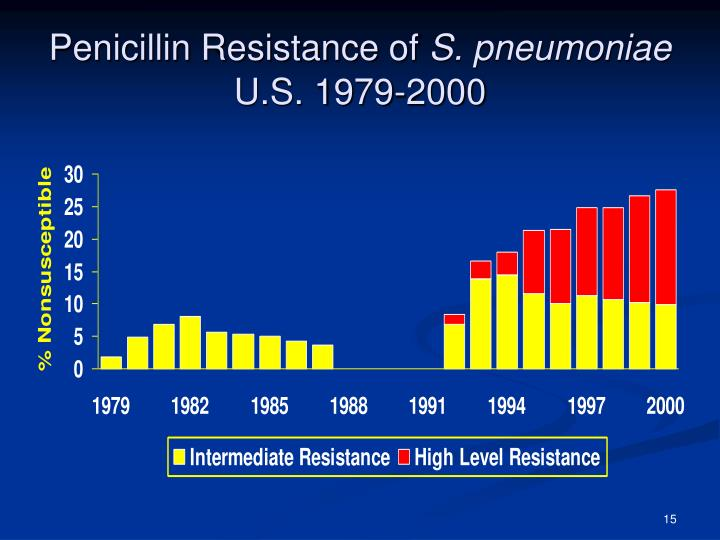 penicillin resistance essay While there is no doubting the size of the problem facing scientists, healthcare professionals and the pharmaceutical industry, there are innovative ways we can target antibiotic resistance in the short term, which are discussed in three articles published in essays in biochemistry.