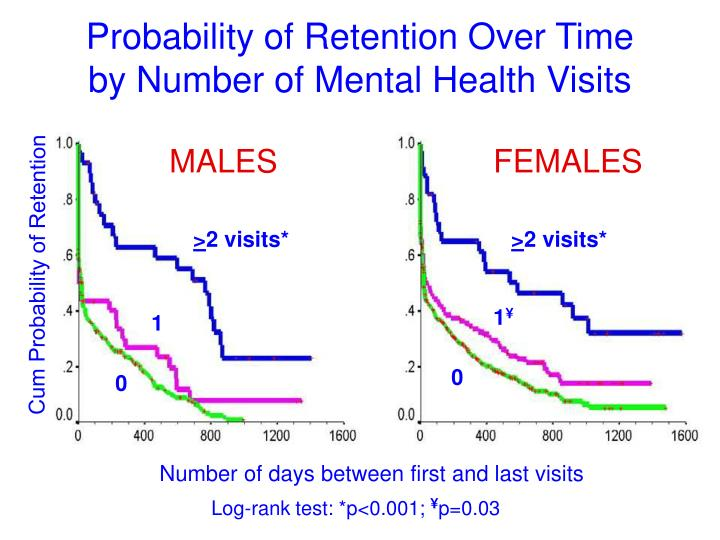 Probability of Retention Over Time
