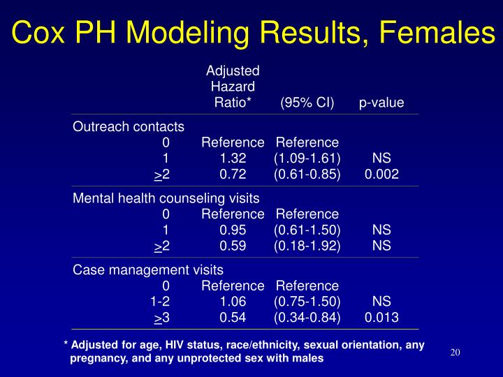 Cox PH Modeling Results, Females