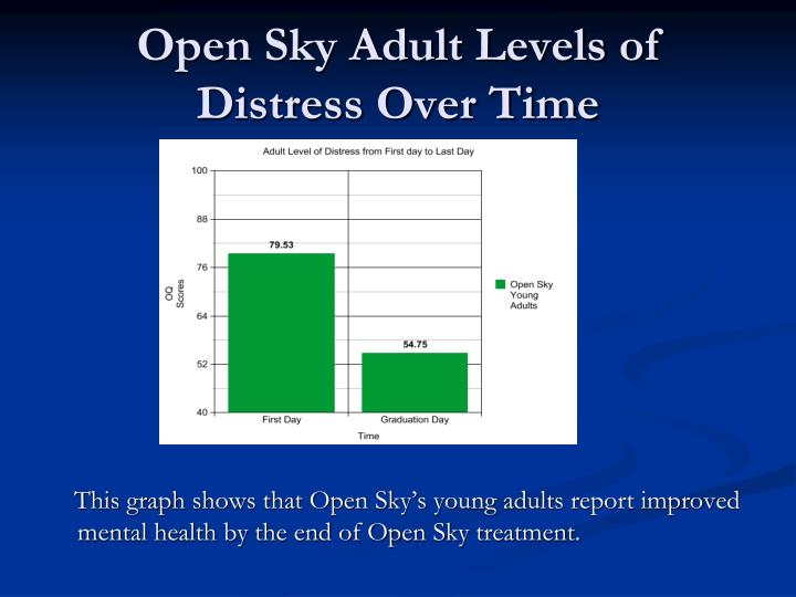 Open Sky Adult Levels of Distress Over Time