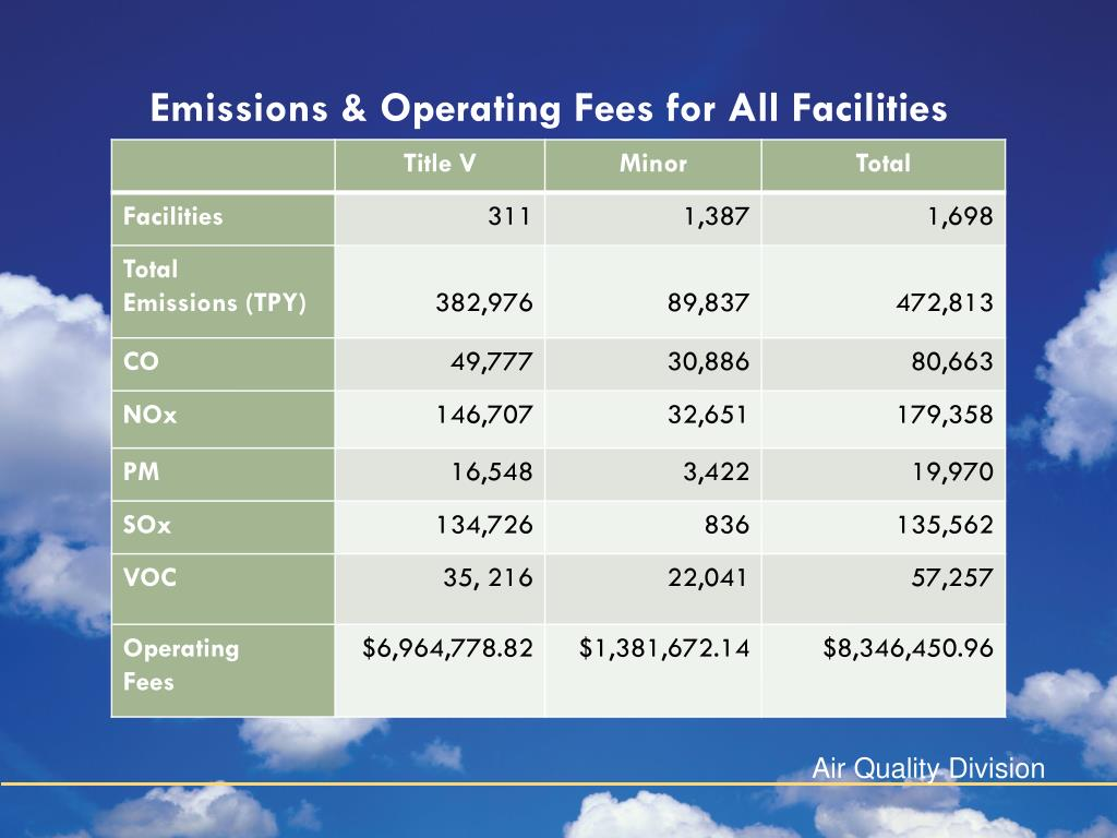 Emissions & Operating Fees for All Facilities
