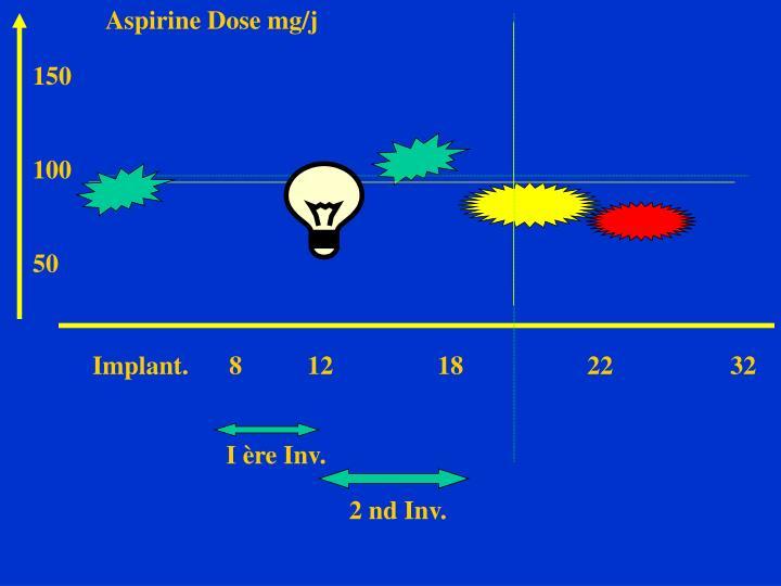 Aspirine Dose mg/j
