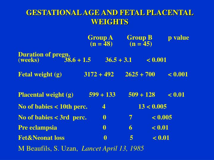 GESTATIONAL AGE AND FETAL PLACENTAL WEIGHTS