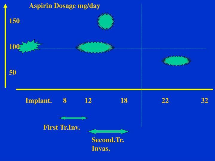Aspirin Dosage mg/day