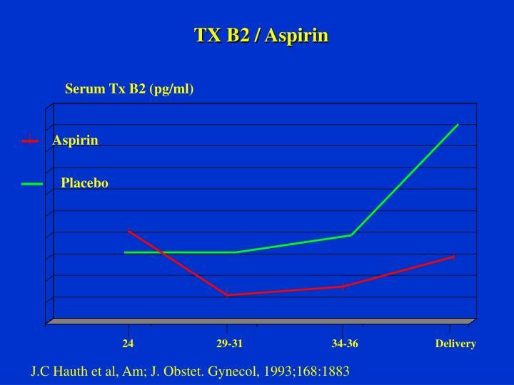 TX B2 / Aspirin
