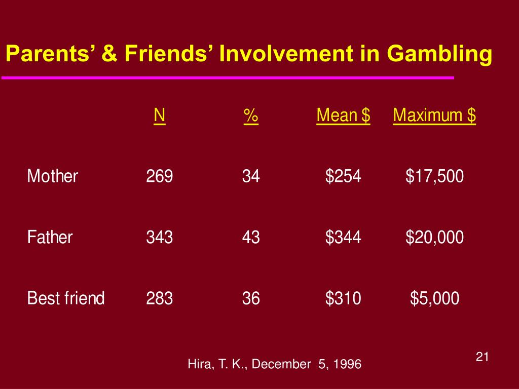 Parents' & Friends' Involvement in Gambling