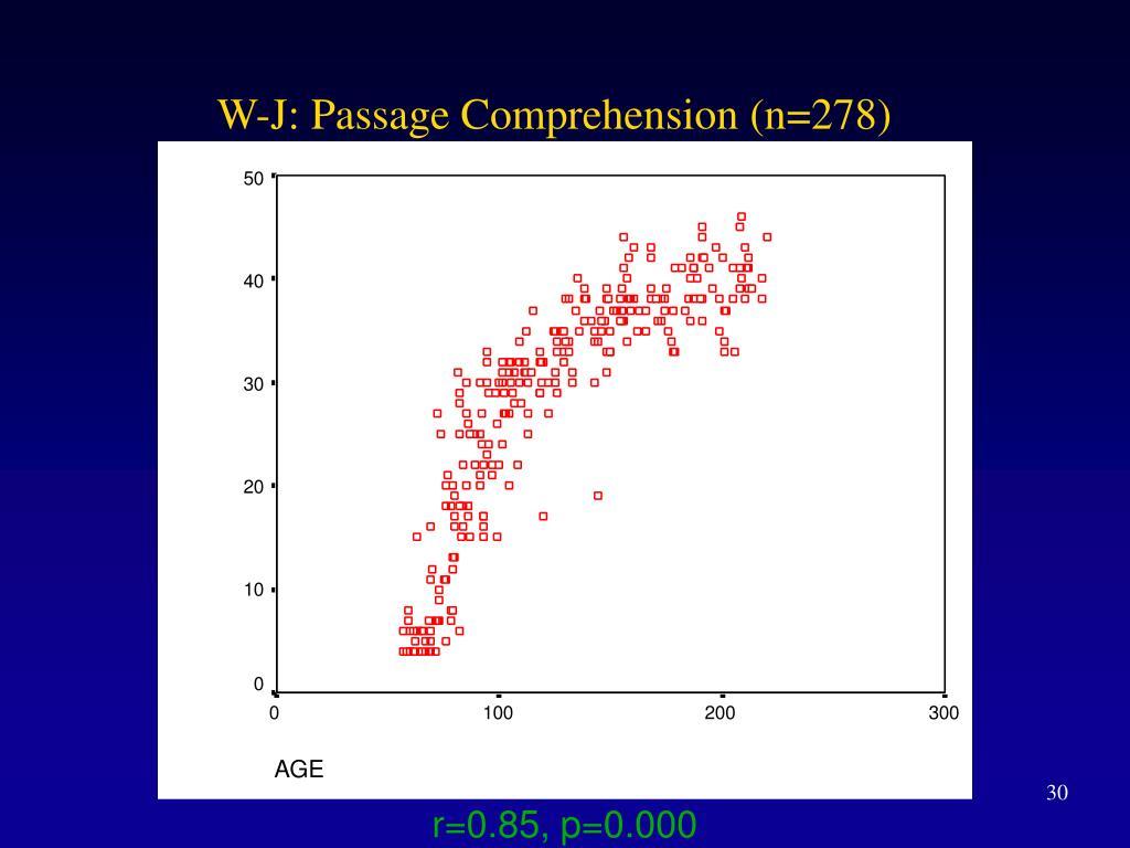W-J: Passage Comprehension (n=278)