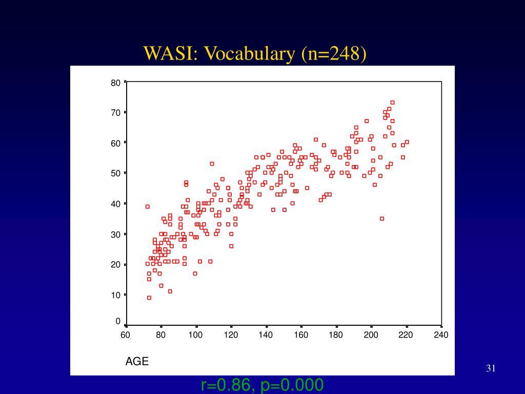 WASI: Vocabulary (n=248)