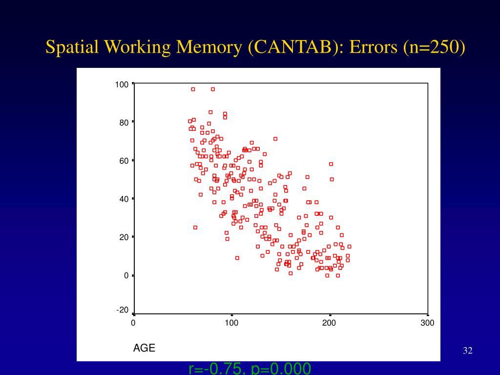 Spatial Working Memory (CANTAB): Errors (n=250)