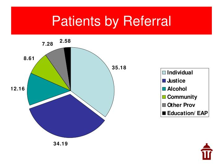 Patients by Referral