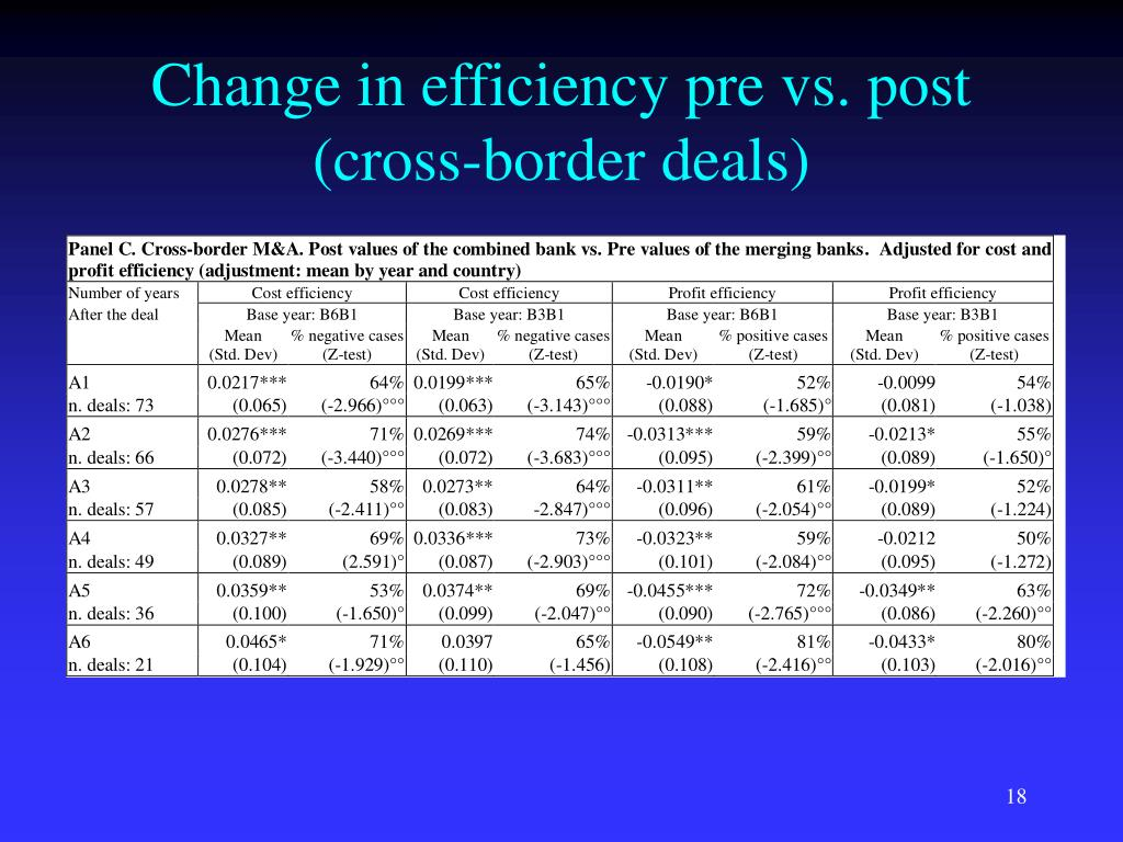 Change in efficiency pre vs. post (cross-border deals)