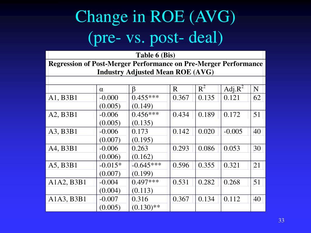 Change in ROE (AVG)