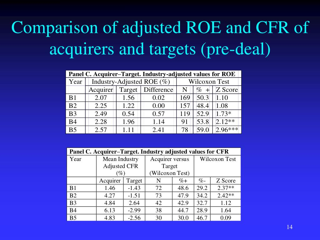 Comparison of adjusted ROE and CFR of acquirers and targets (pre-deal)