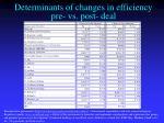 determinants of changes in efficiency pre vs post deal