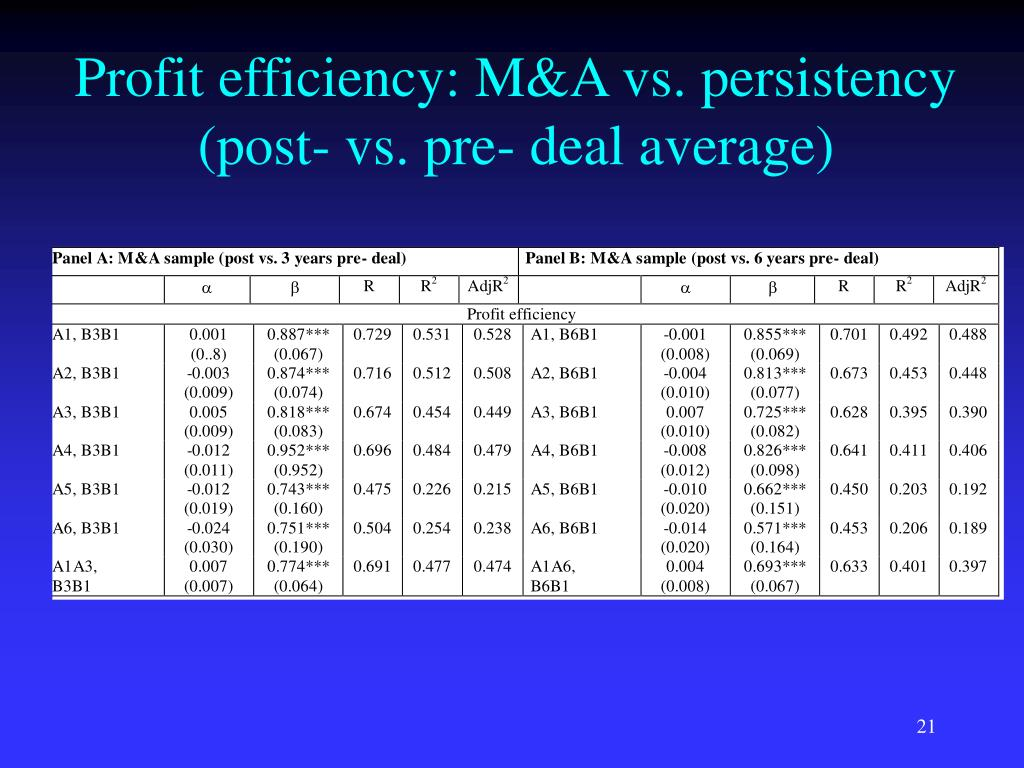 Profit efficiency: M&A vs. persistency (post- vs. pre- deal average)