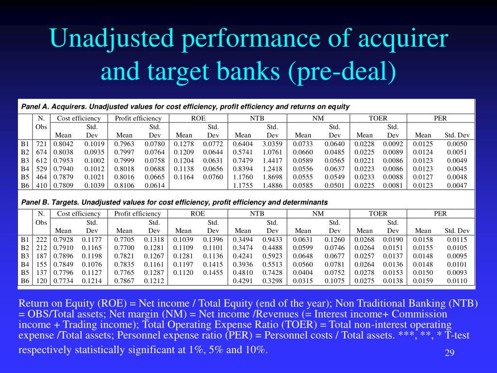 Unadjusted performance of acquirer and target banks (pre-deal)