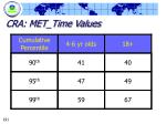 cra met time values
