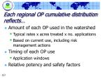 each regional op cumulative distribution reflects
