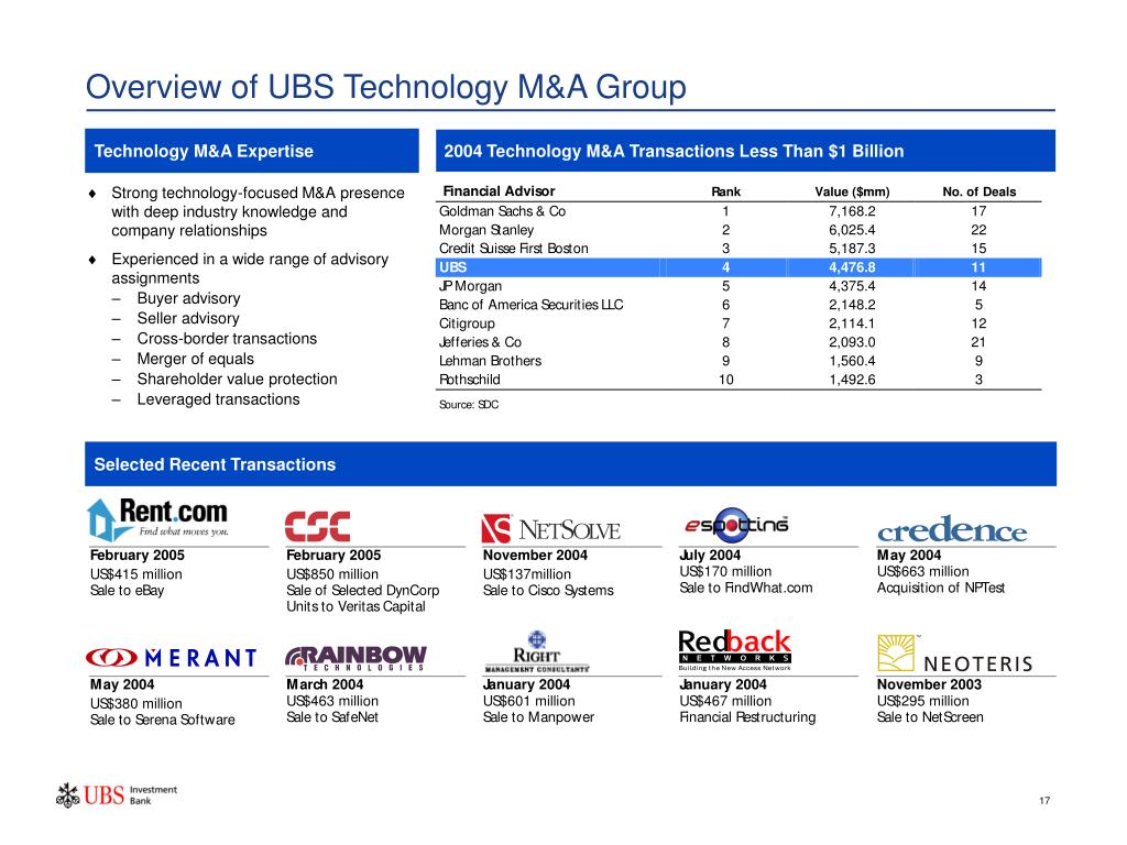 Overview of UBS Technology M&A Group