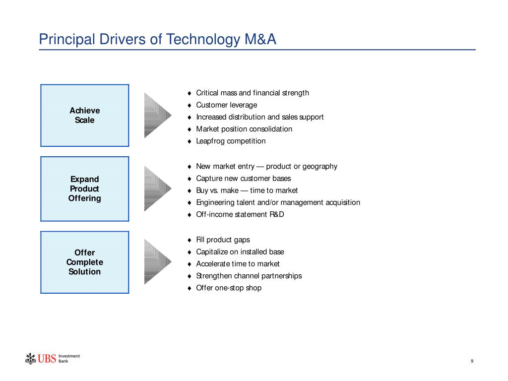 Principal Drivers of Technology M&A